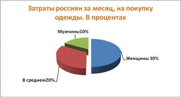 витрати росіян за місяць на покупку одягу 67537f65a077e